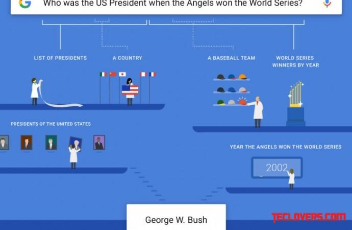 Google makin pintar jawab pertanyaan kompleks